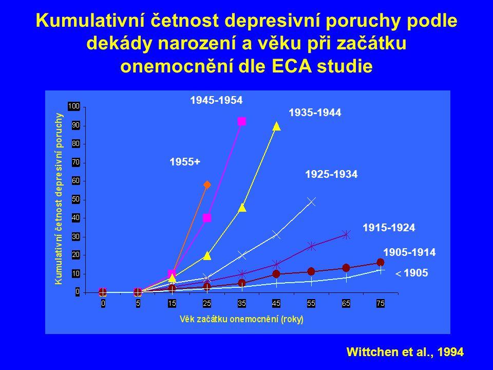 Kumulativní četnost depresivní poruchy podle dekády narození a věku při začátku onemocnění dle ECA studie