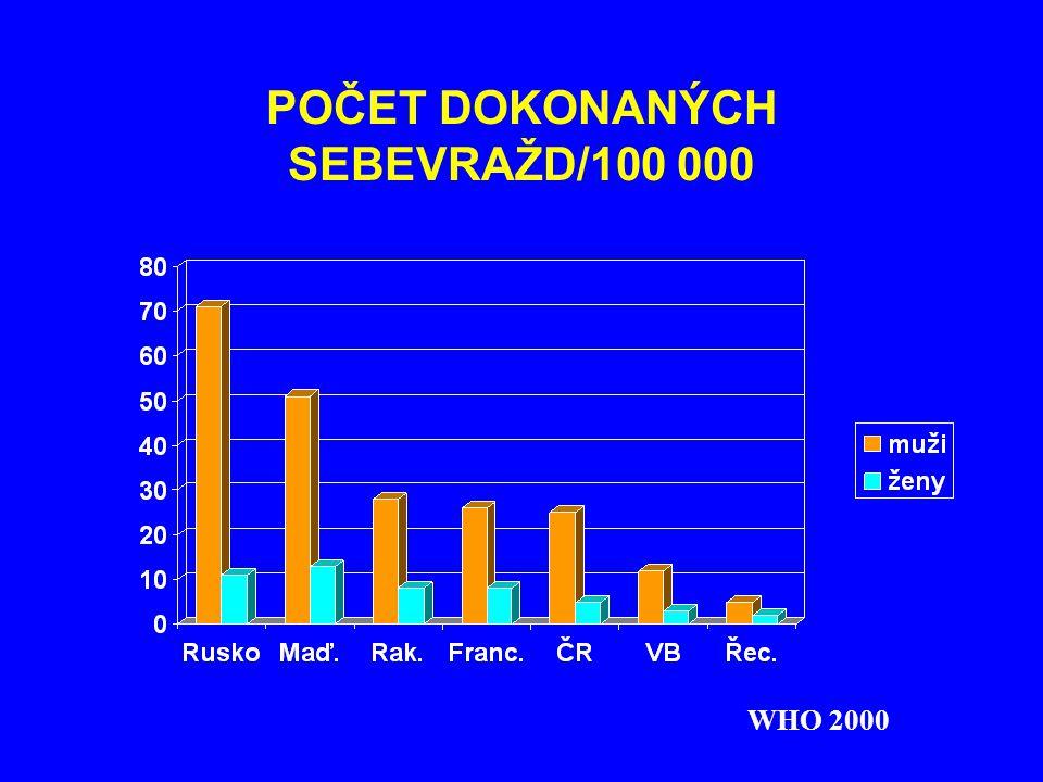 POČET DOKONANÝCH SEBEVRAŽD/100 000