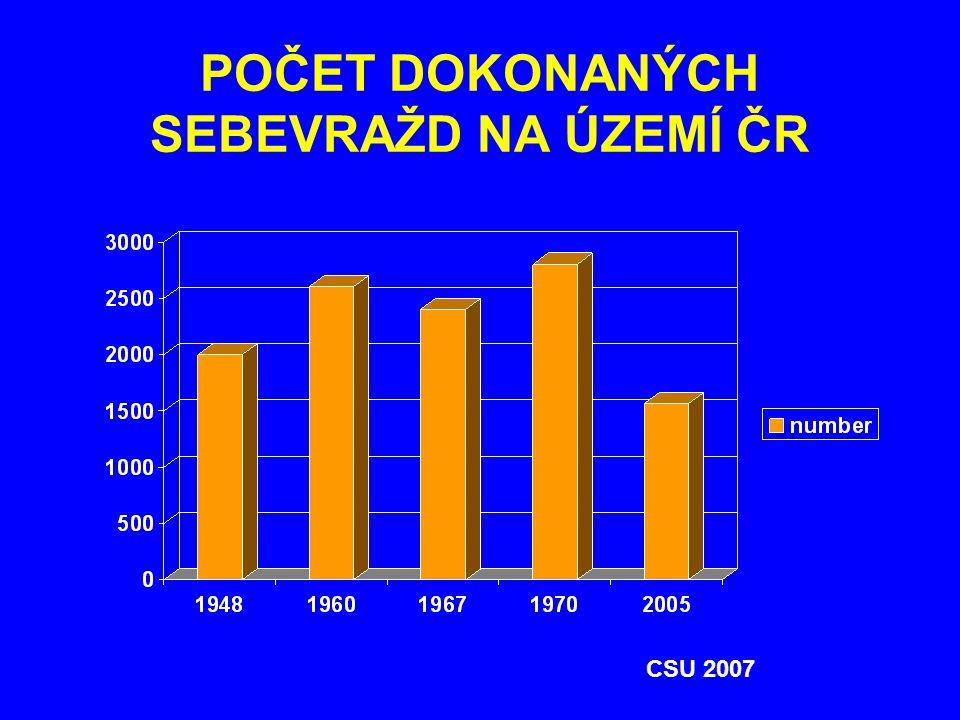 POČET DOKONANÝCH SEBEVRAŽD NA ÚZEMÍ ČR