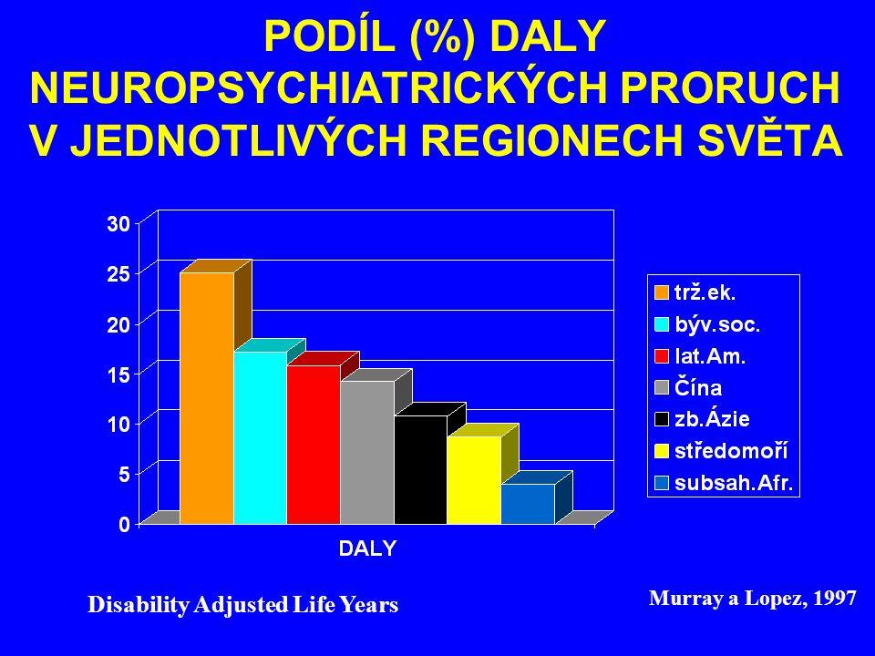 PODÍL (%) DALY NEUROPSYCHIATRICKÝCH PRORUCH V JEDNOTLIVÝCH REGIONECH SVĚTA