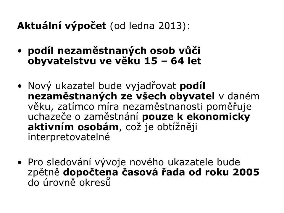 Aktuální výpočet (od ledna 2013):