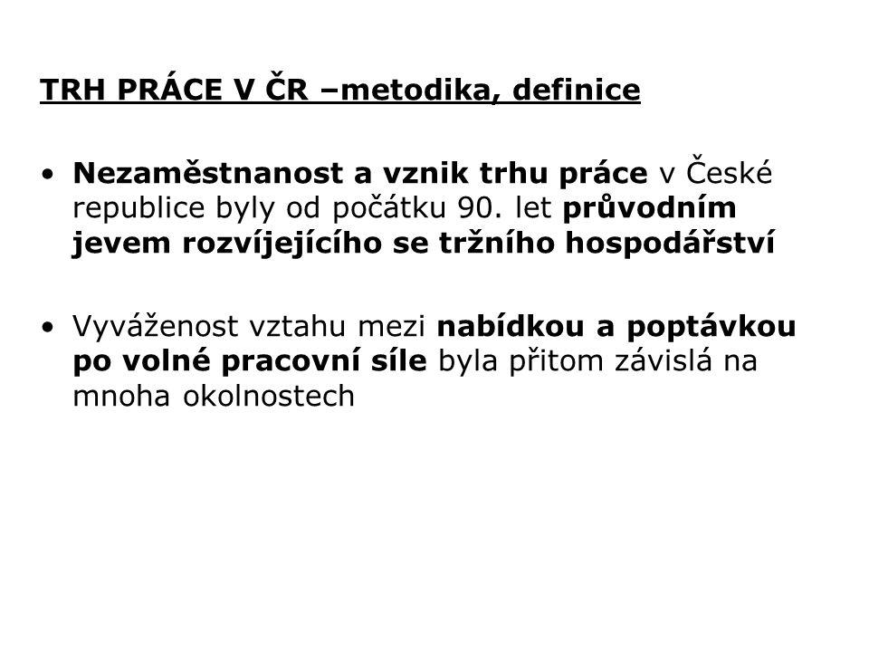 TRH PRÁCE V ČR –metodika, definice