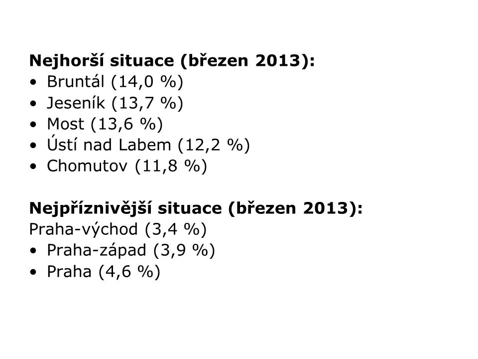 Nejhorší situace (březen 2013):