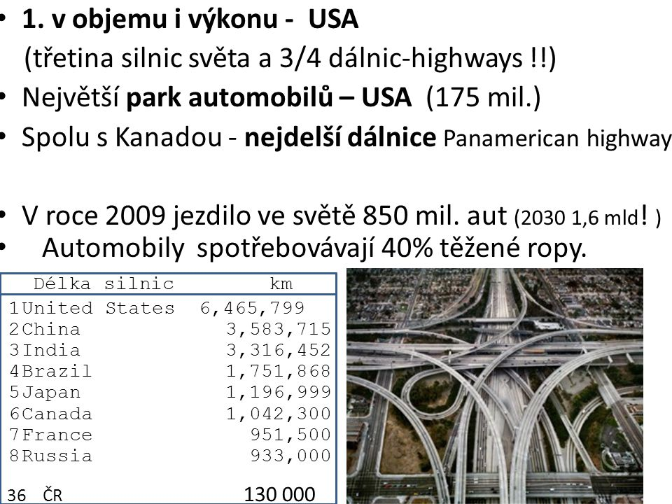 (třetina silnic světa a 3/4 dálnic-highways !!)