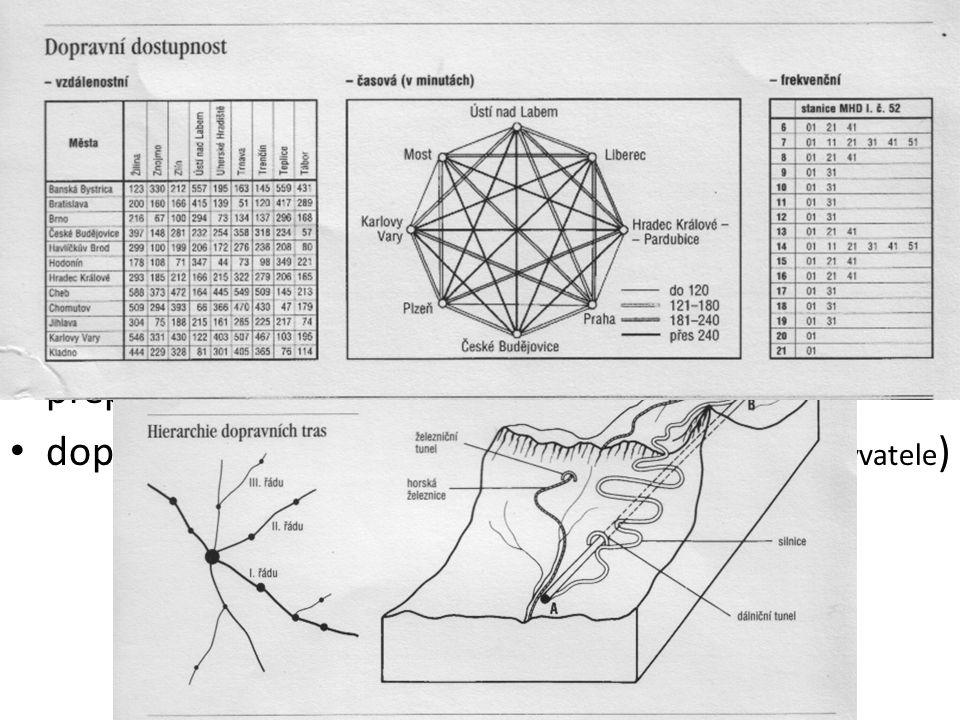dopravní síť : celková délka (km) a hustota (km/ 1000 km2 )