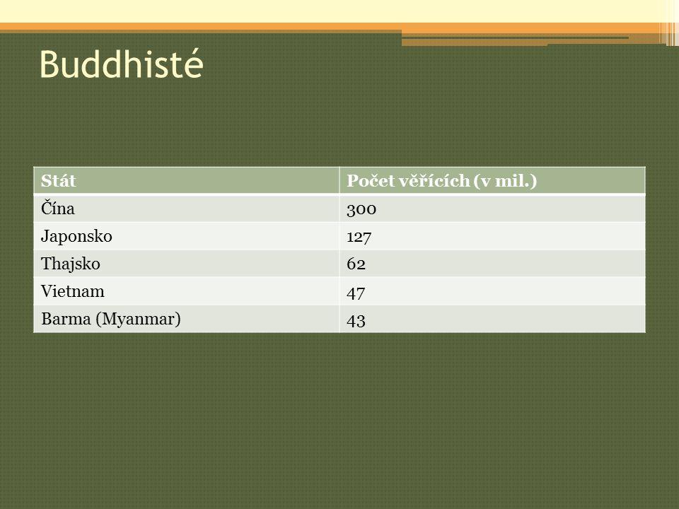 Buddhisté Stát Počet věřících (v mil.) Čína 300 Japonsko 127 Thajsko