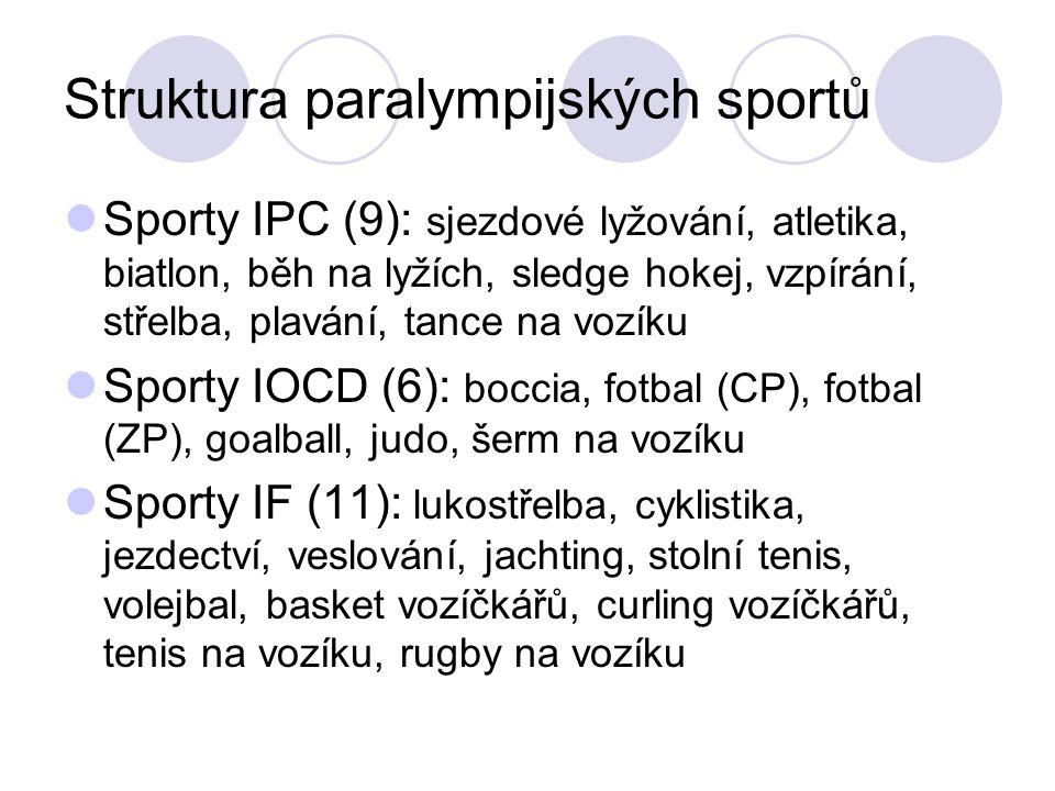 Struktura paralympijských sportů