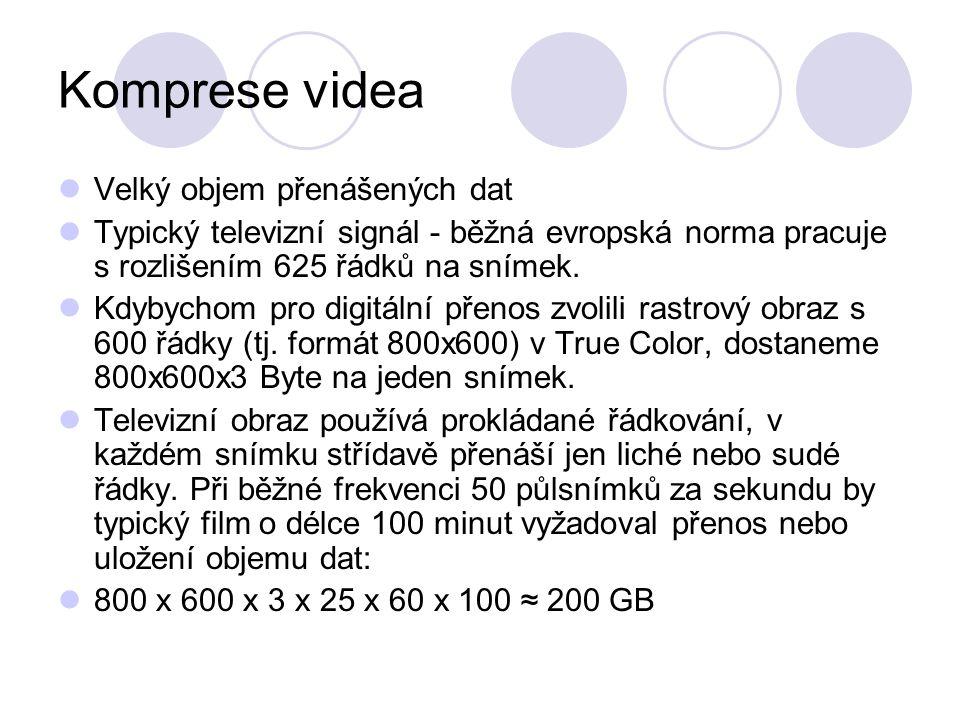 Komprese videa Velký objem přenášených dat