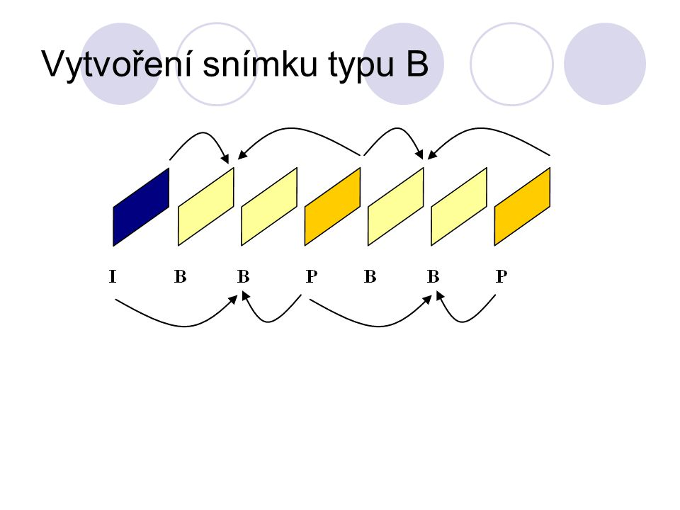 Vytvoření snímku typu B