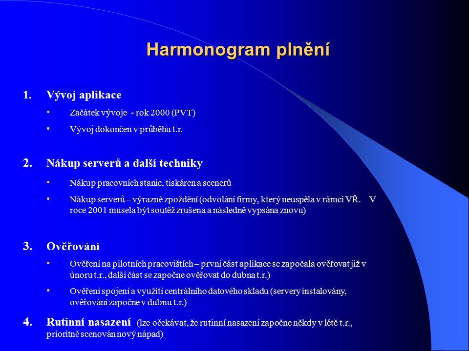 Harmonogram plnění Vývoj aplikace Nákup serverů a další techniky