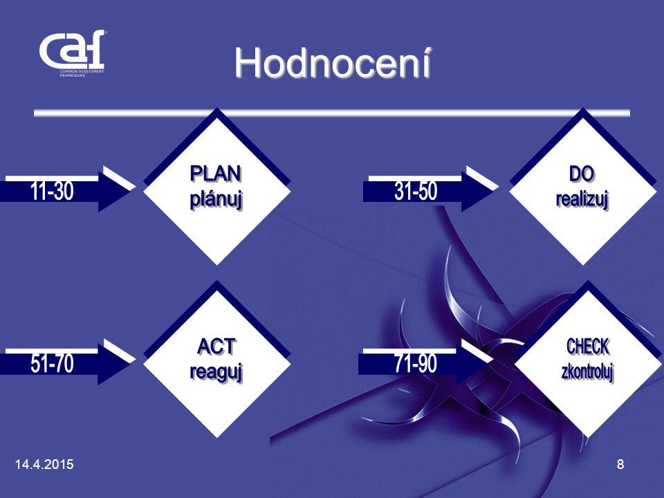 Hodnocení PLAN plánuj DO realizuj ACT reaguj CHECK zkontroluj 11-30