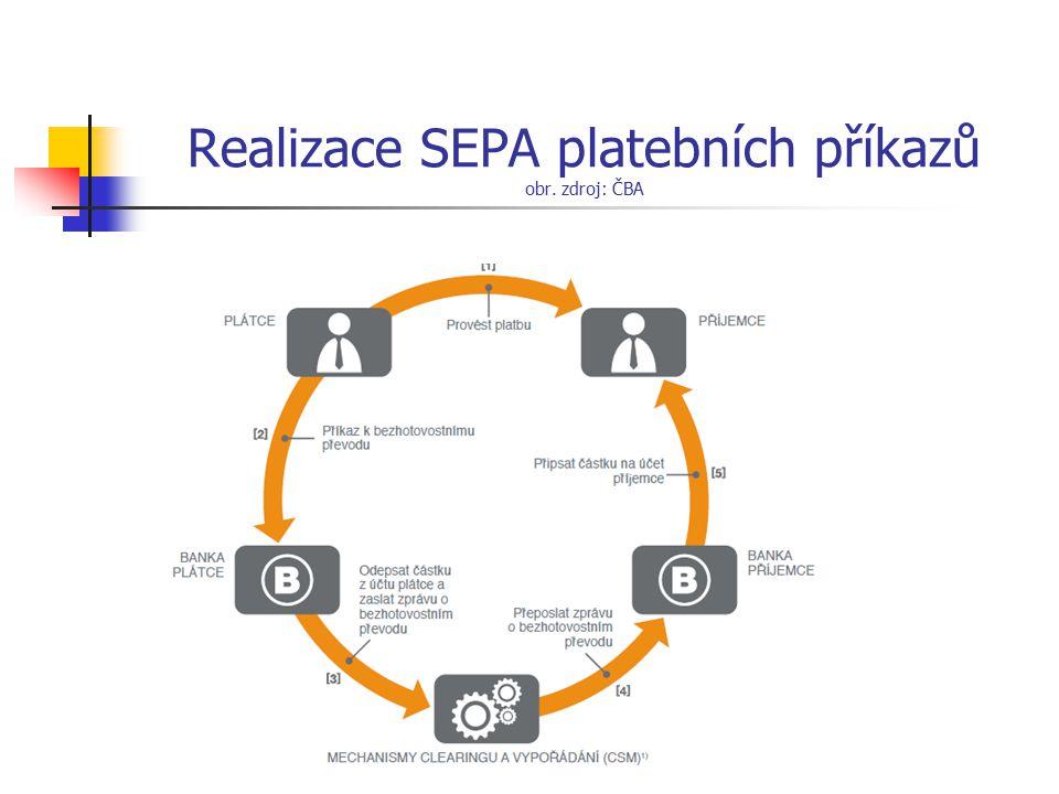 Realizace SEPA platebních příkazů obr. zdroj: ČBA