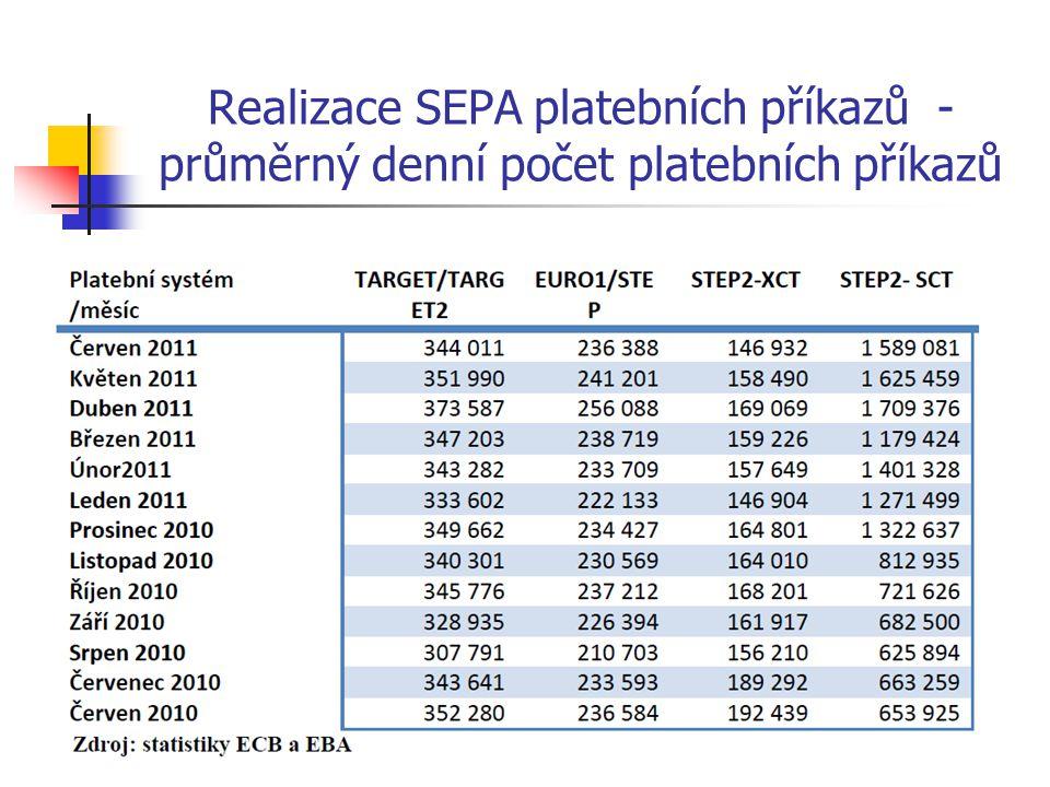 Realizace SEPA platebních příkazů - průměrný denní počet platebních příkazů