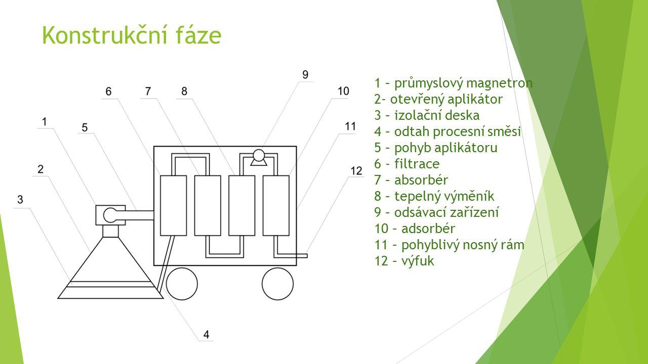 Konstrukční fáze 1 – průmyslový magnetron 2- otevřený aplikátor