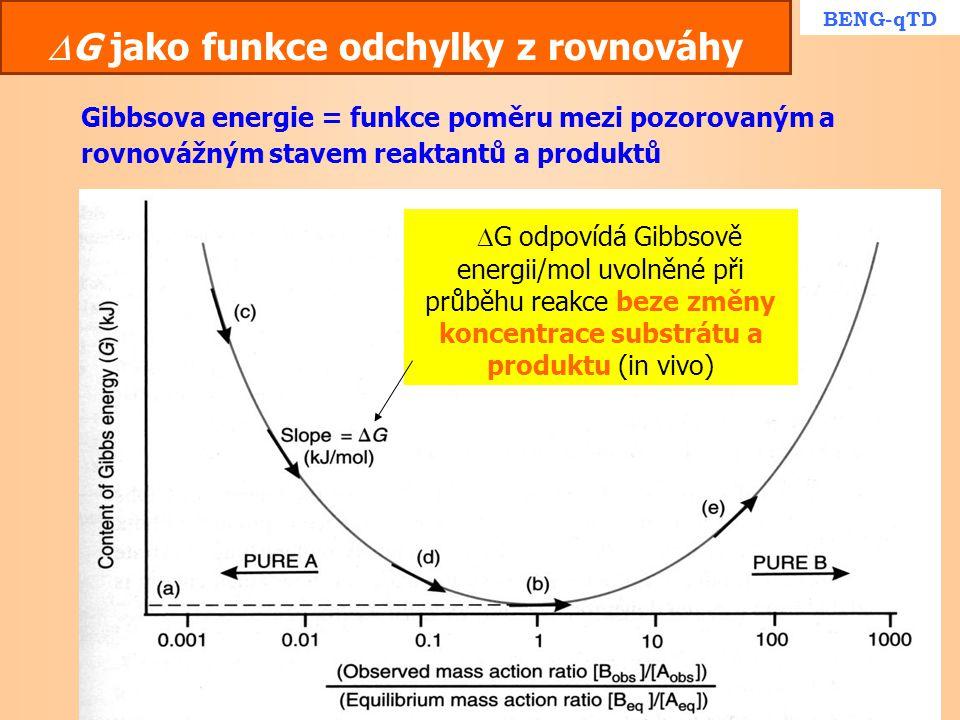 G jako funkce odchylky z rovnováhy