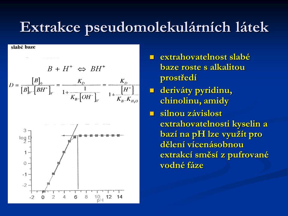 Extrakce pseudomolekulárních látek