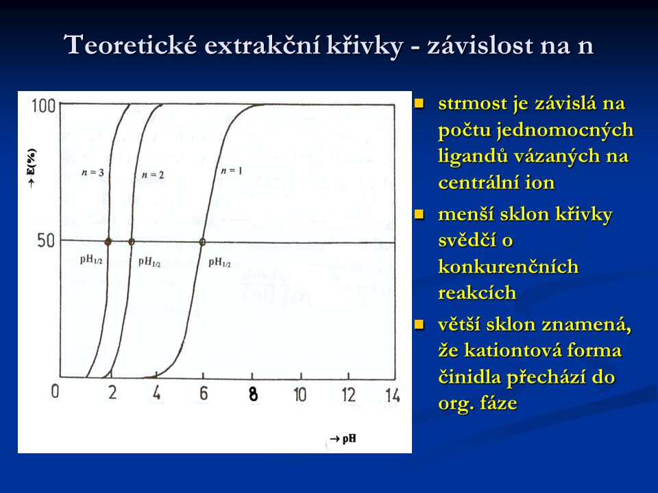 Teoretické extrakční křivky - závislost na n