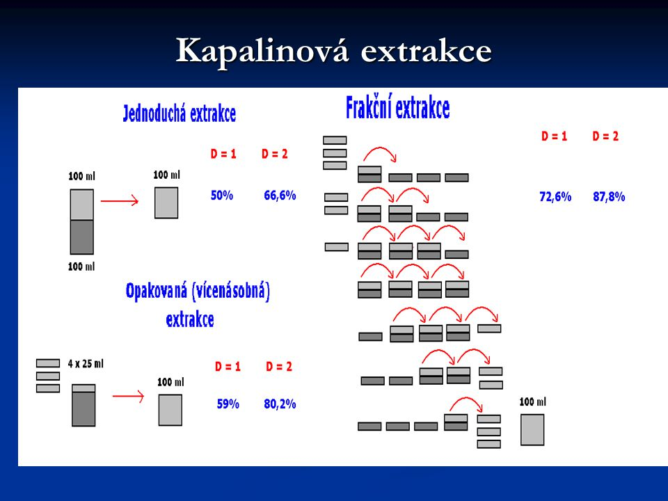 Kapalinová extrakce