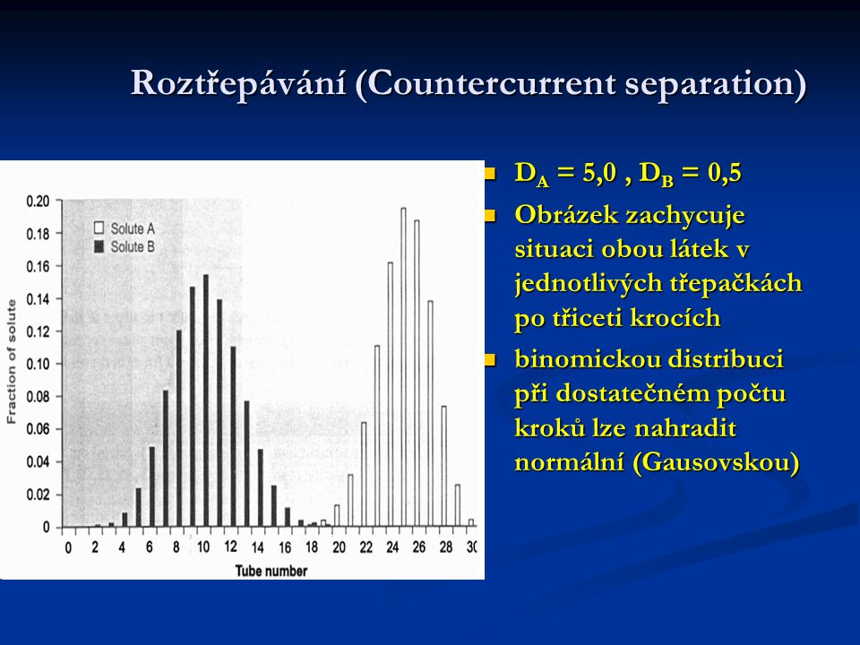 Roztřepávání (Countercurrent separation)