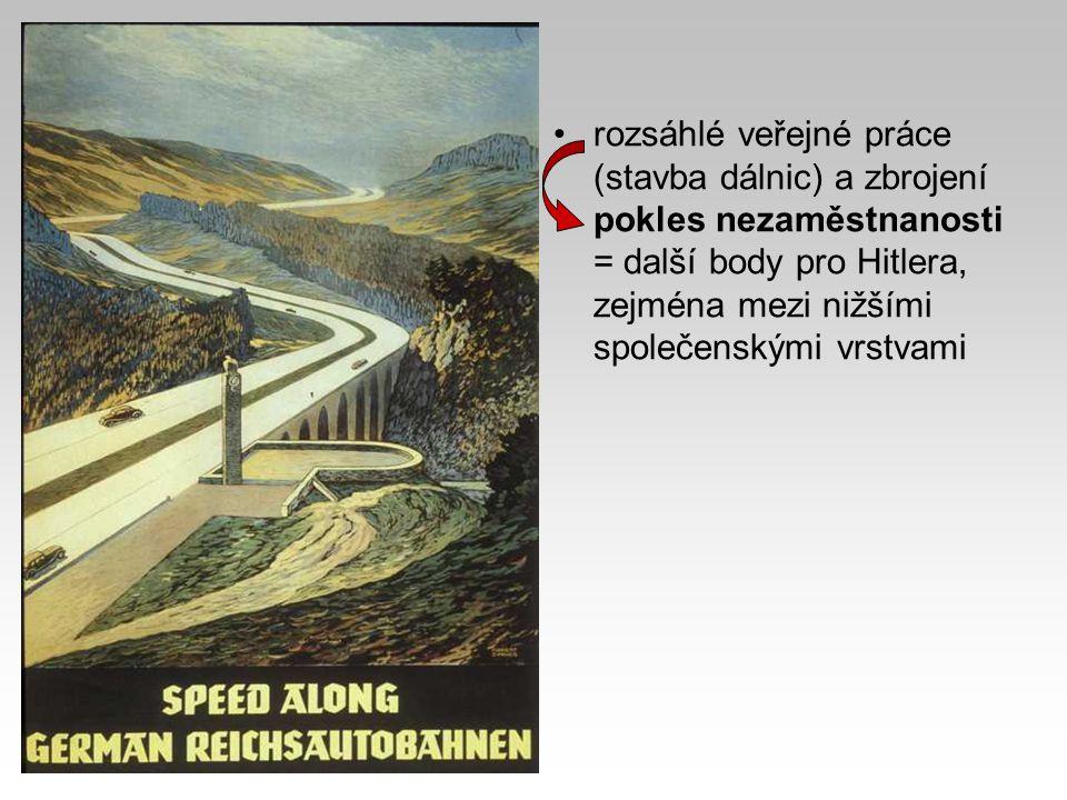 rozsáhlé veřejné práce (stavba dálnic) a zbrojení pokles nezaměstnanosti = další body pro Hitlera, zejména mezi nižšími společenskými vrstvami