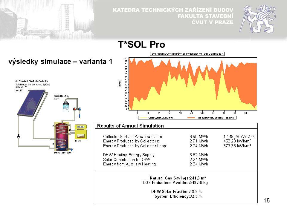 T*SOL Pro výsledky simulace – varianta 1