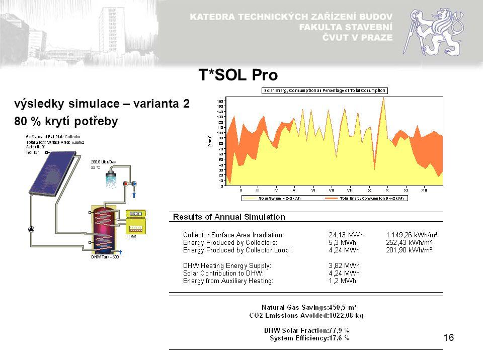 T*SOL Pro výsledky simulace – varianta 2 80 % krytí potřeby