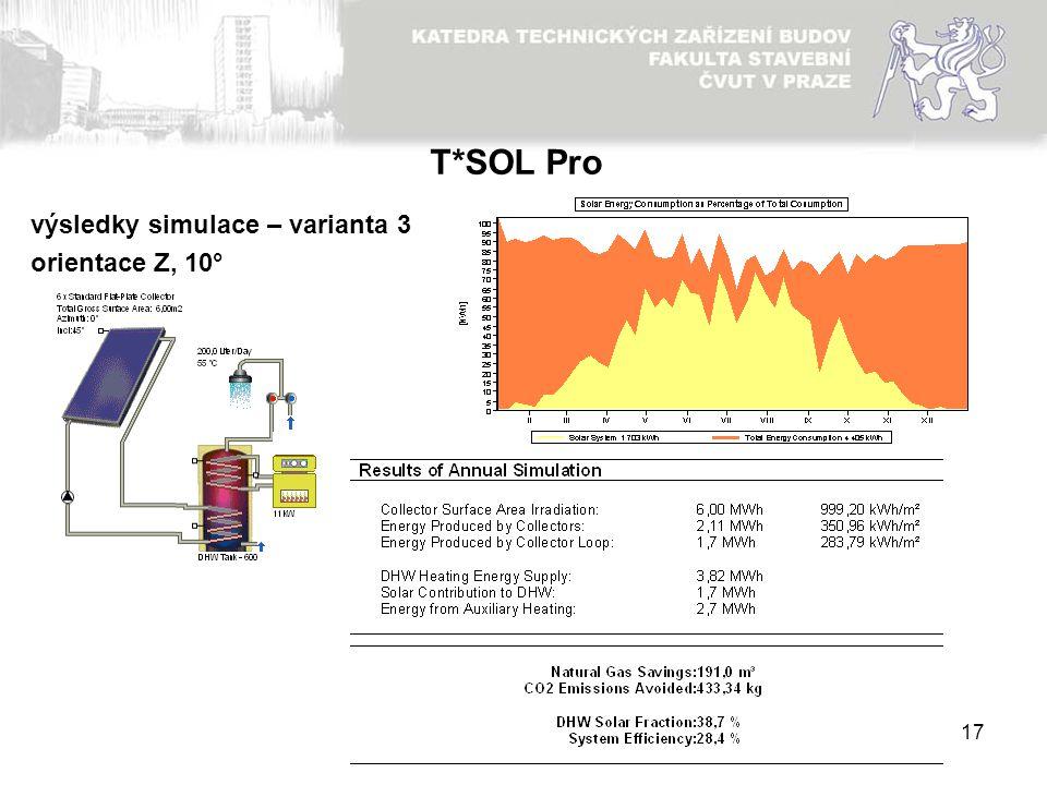 T*SOL Pro výsledky simulace – varianta 3 orientace Z, 10°