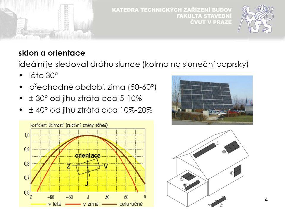 sklon a orientace ideální je sledovat dráhu slunce (kolmo na sluneční paprsky) léto 30° přechodné období, zima (50-60°)