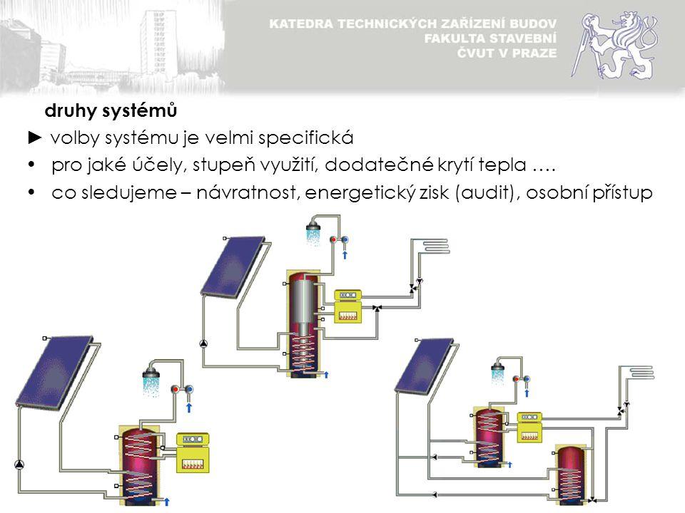 druhy systémů ► volby systému je velmi specifická. pro jaké účely, stupeň využití, dodatečné krytí tepla ….