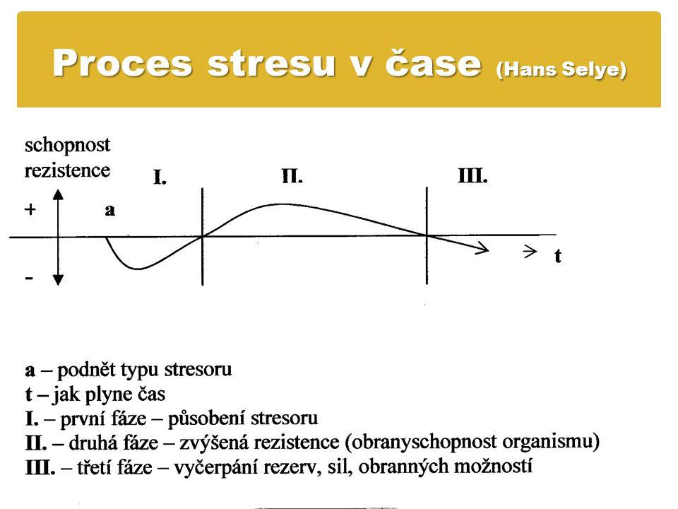 Proces stresu v čase (Hans Selye)