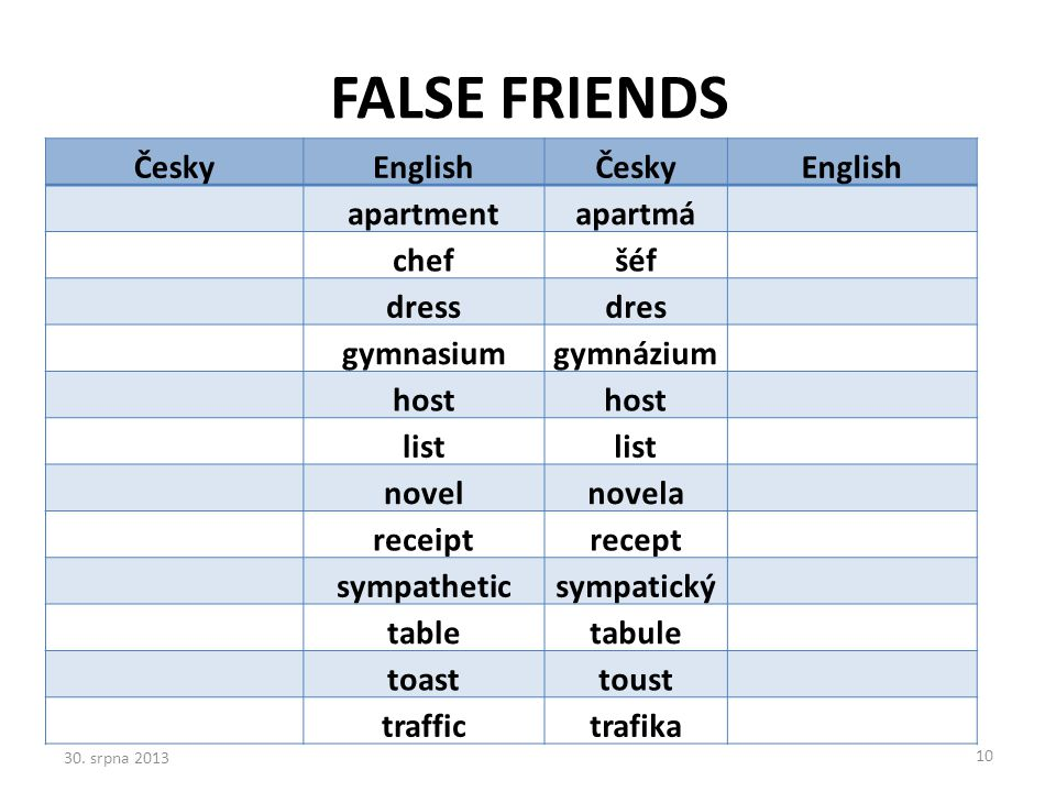 FALSE FRIENDS Česky English apartment apartmá chef šéf dress dres