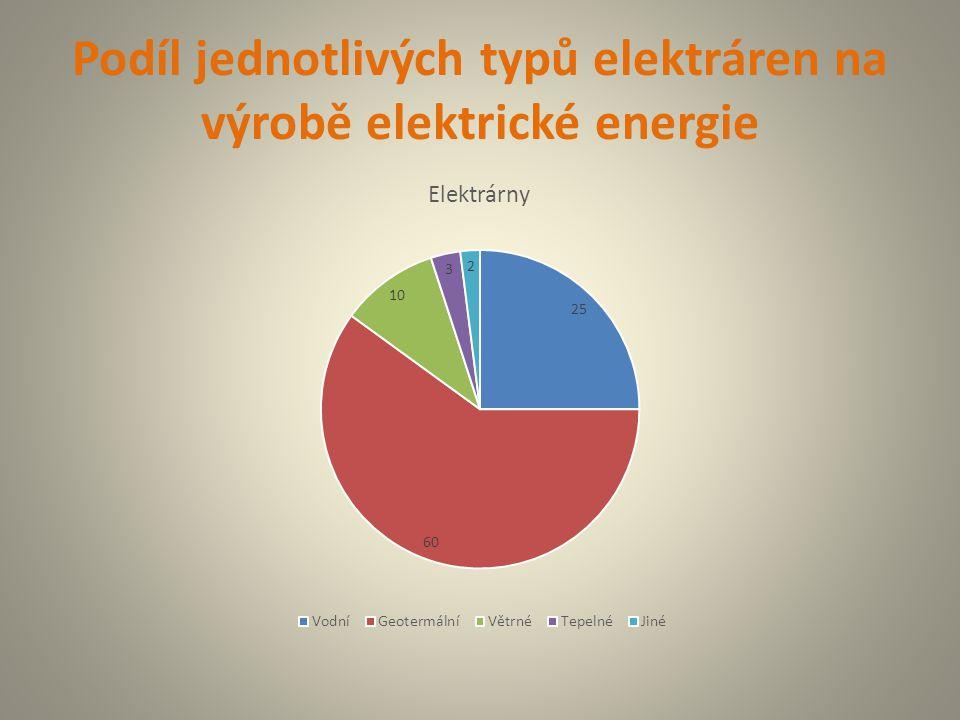 Podíl jednotlivých typů elektráren na výrobě elektrické energie