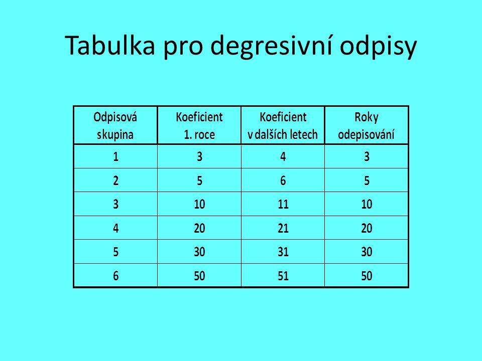 Tabulka pro degresivní odpisy