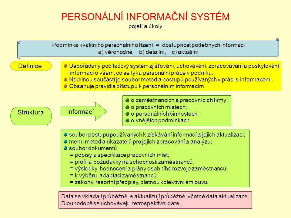 PERSONÁLNÍ INFORMAČNÍ SYSTÉM pojetí a úkoly