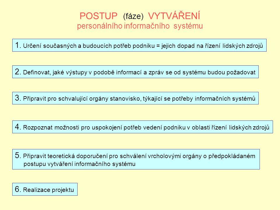 POSTUP (fáze) VYTVÁŘENÍ personálního informačního systému