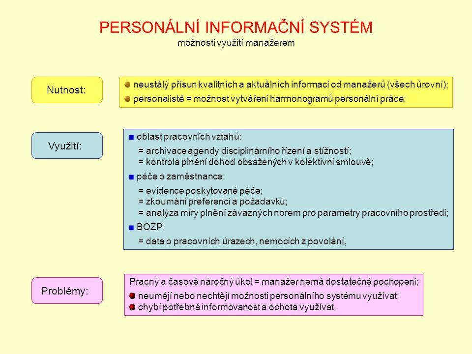 PERSONÁLNÍ INFORMAČNÍ SYSTÉM možnosti využití manažerem