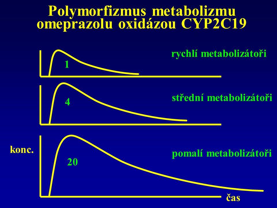 Polymorfizmus metabolizmu omeprazolu oxidázou CYP2C19