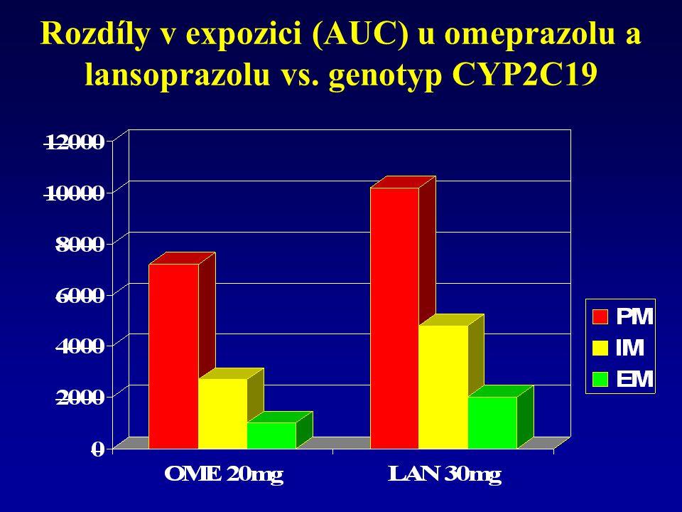 Rozdíly v expozici (AUC) u omeprazolu a lansoprazolu vs