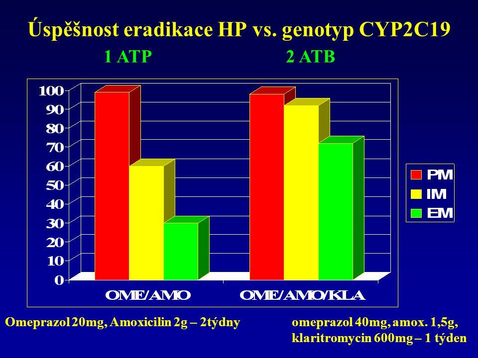 Úspěšnost eradikace HP vs. genotyp CYP2C19