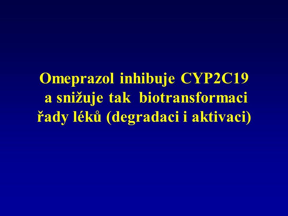 Omeprazol inhibuje CYP2C19 a snižuje tak biotransformaci řady léků (degradaci i aktivaci)