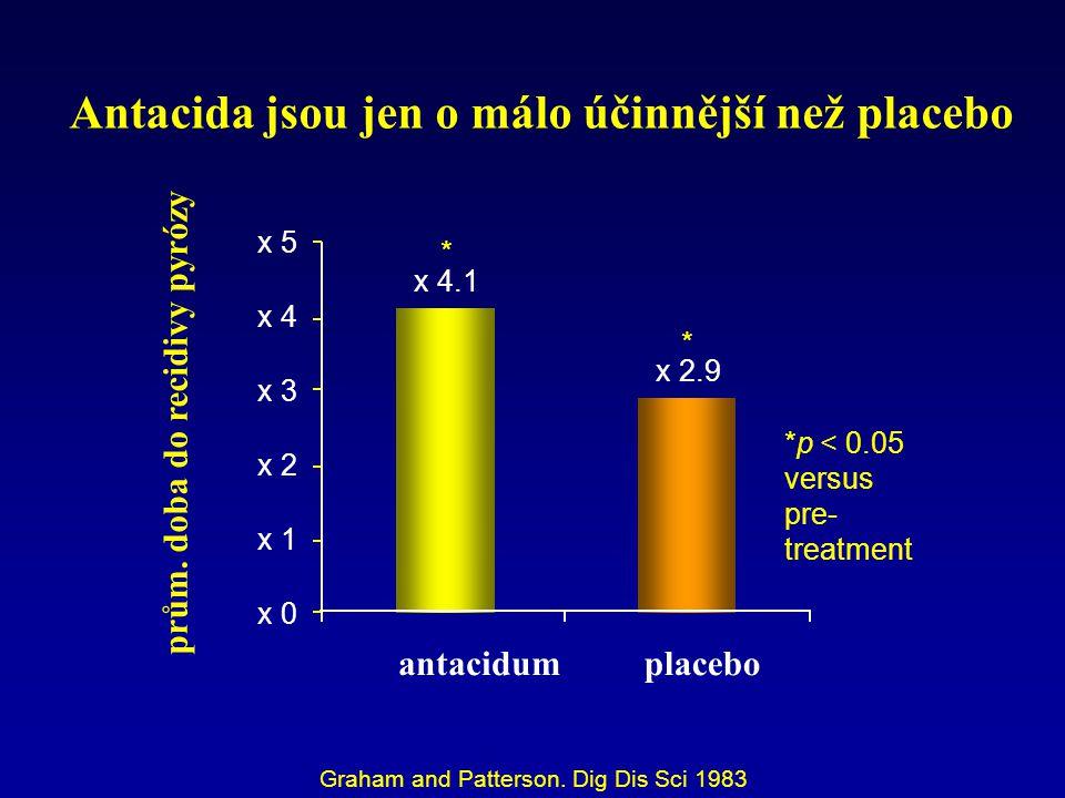 Antacida jsou jen o málo účinnější než placebo