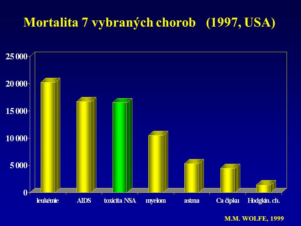 Mortalita 7 vybraných chorob (1997, USA)