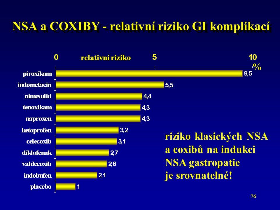 NSA a COXIBY - relativní riziko GI komplikací