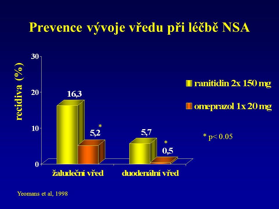 Prevence vývoje vředu při léčbě NSA