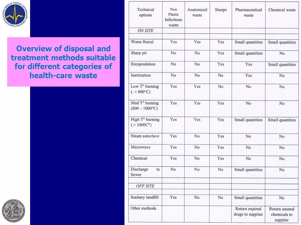 Overview of disposal and treatment methods suitable for different categories of health-care waste