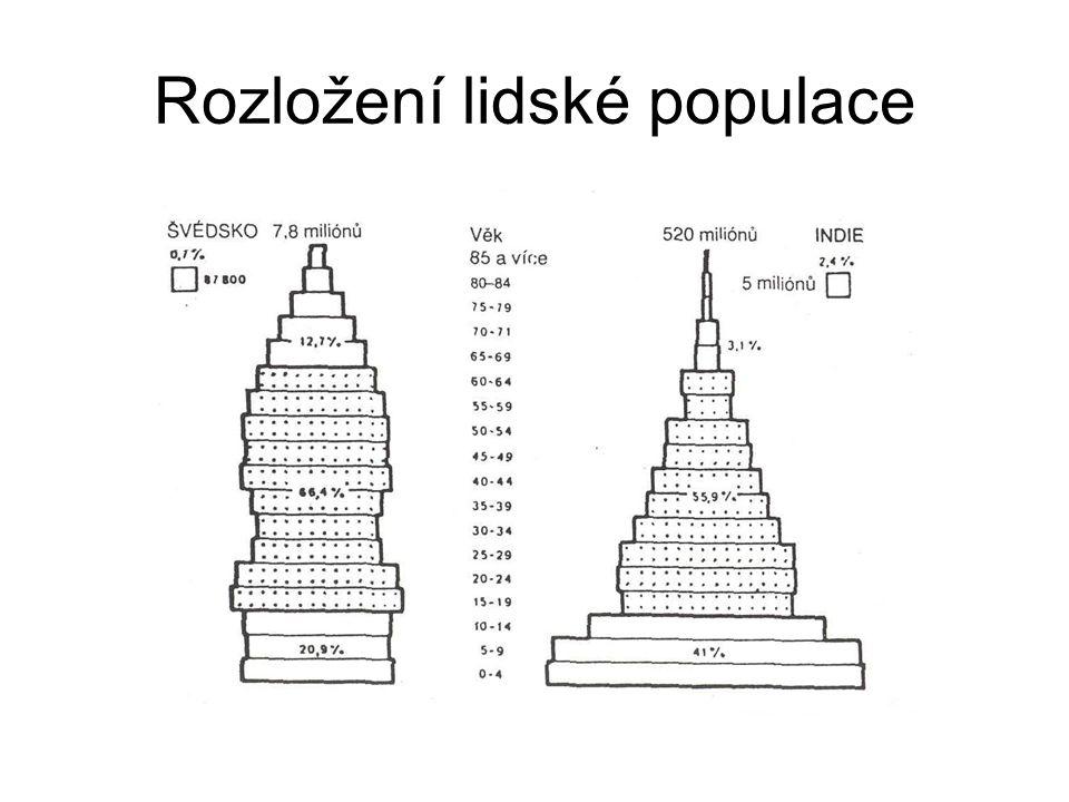 Rozložení lidské populace