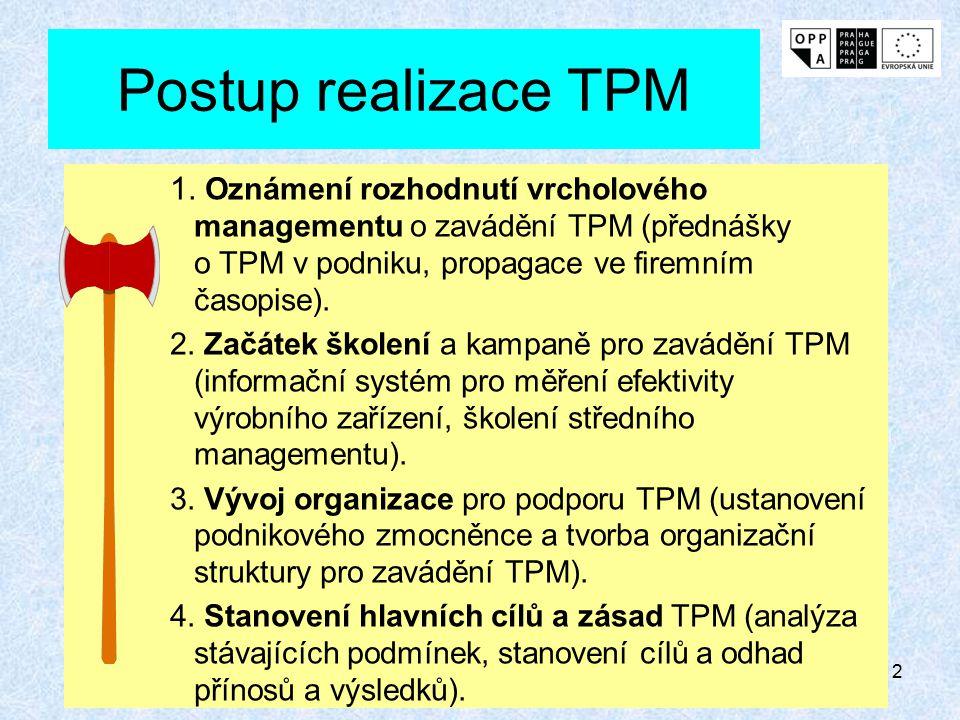 Postup realizace TPM 1. Oznámení rozhodnutí vrcholového managementu o zavádění TPM (přednášky o TPM v podniku, propagace ve firemním časopise).