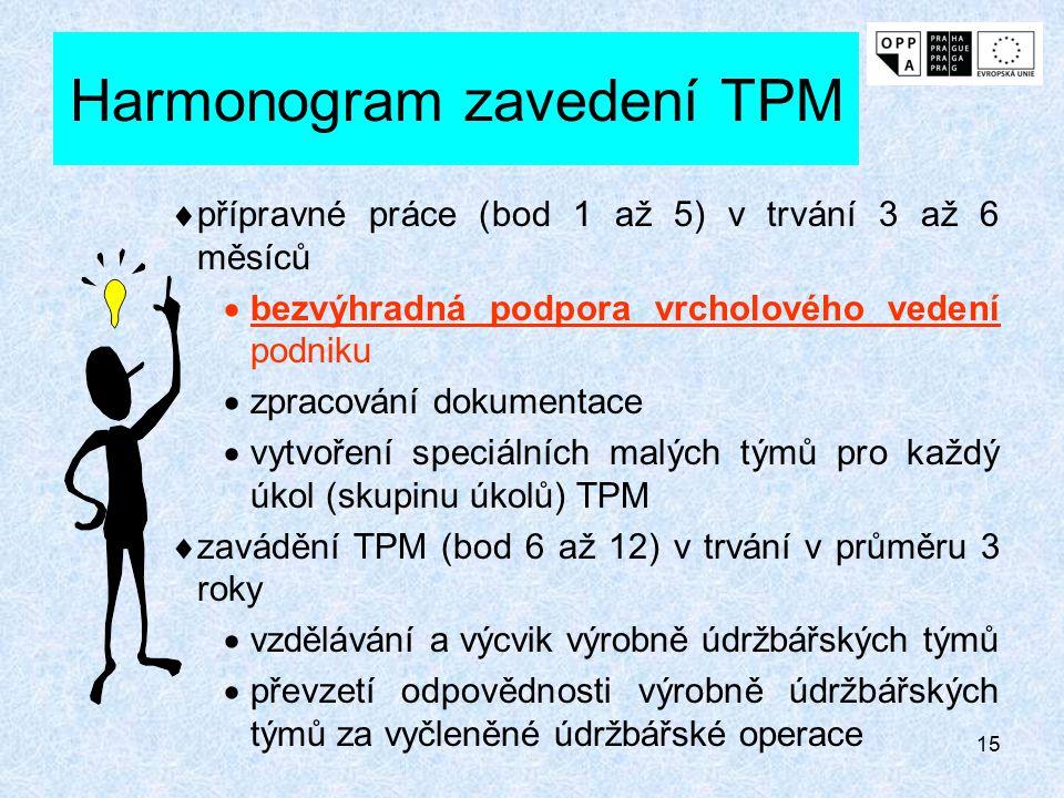 Harmonogram zavedení TPM