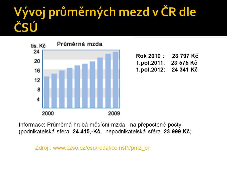 Vývoj průměrných mezd v ČR dle ČSÚ