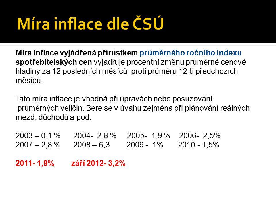 Míra inflace dle ČSÚ Míra inflace vyjádřená přírůstkem průměrného ročního indexu.